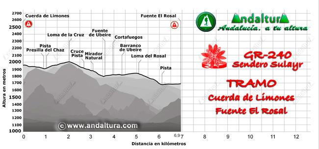 Perfil del recorrido del tramo 27 desde la Cuerda de Limones a la Fuente del Rosal