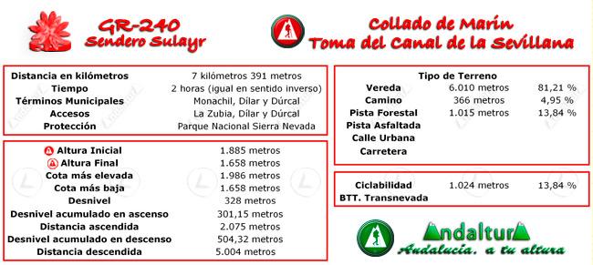 Datos técnicos del recorrido del tramo 3 del GR-240, Sendero Sulayr