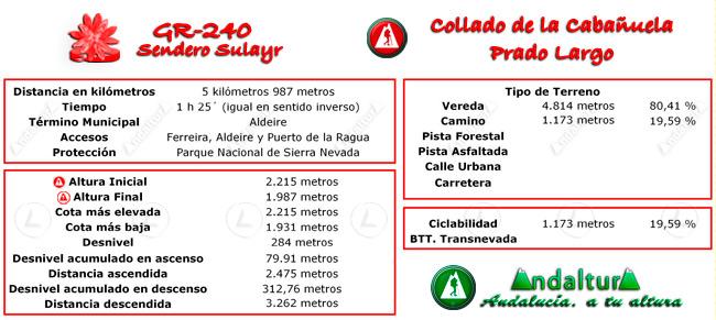 Datos técnicos del recorrido del tramo 31 del GR-240, Sendero Sulayr