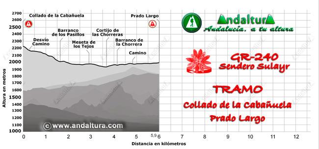 Perfil del recorrido del tramo 31 desde el Collado de la Cabañuela a Prado Largo