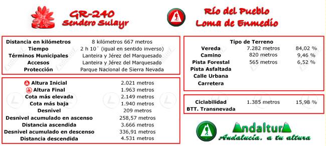 Datos técnicos del recorrido del tramo 34 del GR-240, Sendero Sulayr