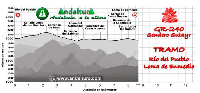 Perfil del recorrido del tramo 34 desde el Río del Pueblo a la Loma de Enmedio