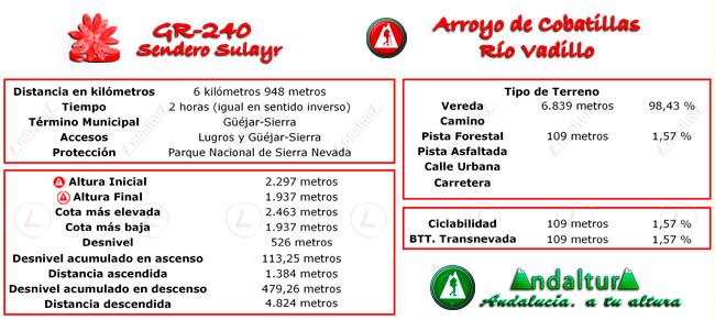 Datos técnicos del recorrido del tramo 37 del GR-240, Sendero Sulayr