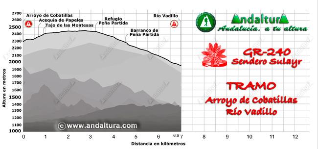 Perfil del recorrido del tramo 37 desde el Arroyo de Cobatillas al Río Vadillo
