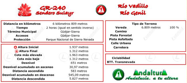 Datos técnicos del recorrido del tramo 38 del GR-240, Sendero Sulayr