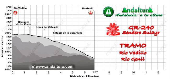 Perfil del recorrido del tramo 38 desde los ríos Vadillo y Genil