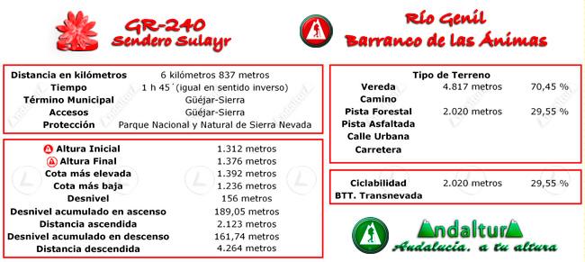Datos técnicos del recorrido del tramo 39 del GR-240, Sendero Sulayr