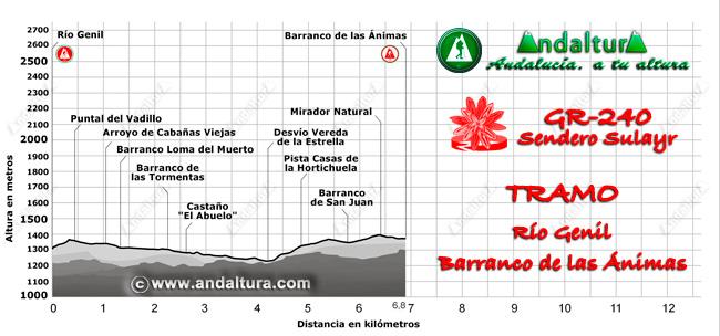 Perfil del recorrido del tramo 398 desde el Río Genil al Barranco de las Ánimas
