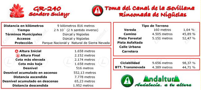 Datos técnicos del recorrido del tramo 4 del GR-240, Sendero Sulayr