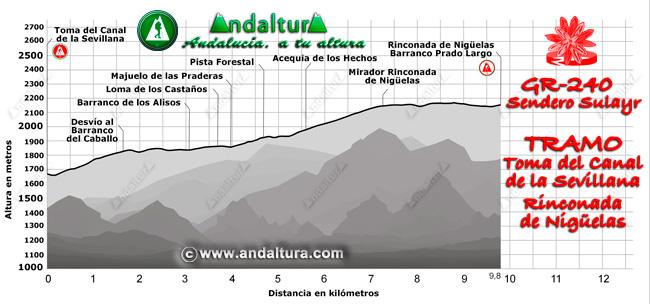 Perfil del recorrido del tramo 4 desde la Toma del Canal de la Sevillana a la Rinconada de Nigüelas