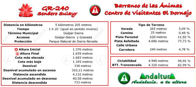 Datos técnicos del recorrido del tramo 40 del GR-240, Sendero Sulayr