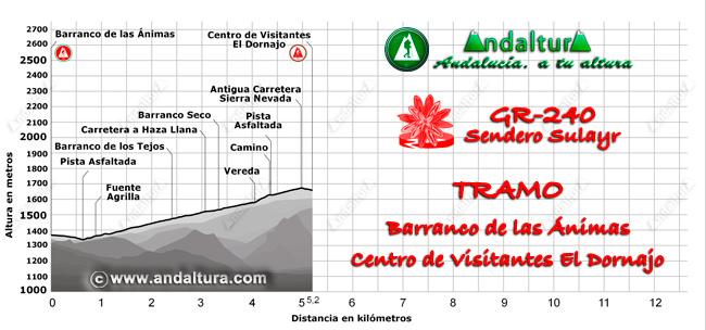 Perfil del recorrido del tramo 40 desde el Barranco de las Ánimas al Centro de Visitantes El Dornajo