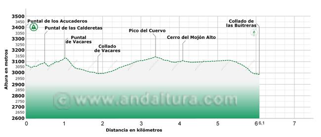 Perfil del tramo de la Integral de Sierra Nevada entre el Puntal de los Acucaderos y el Collado de las Buitreras