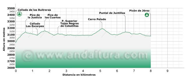 Perfil del tramo de la Integral de Sierra Nevada entre el Collado de las Buitreras y el Picón de Jérez