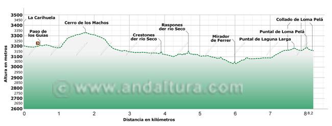 Perfil del tramo de la Integral de Sierra Nevada entre La Carihuela y Loma Pelá