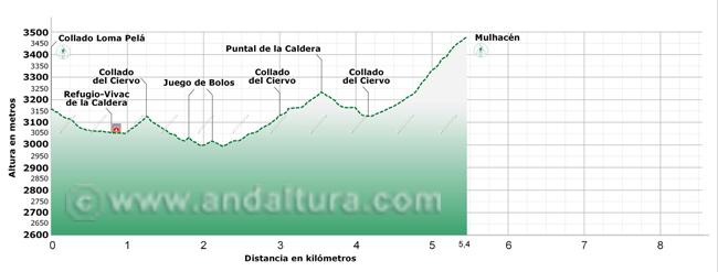 Perfil del tramo de la Integral de Sierra Nevada entre el collado de Loma Pelá y el Mulhacén