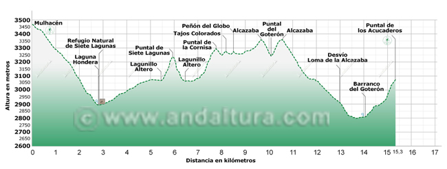 Perfil del tramo de la Integral de Sierra Nevada entre el Mulhacén y el Puntal de los Acucaderos por la Cañada de Siete Lagunas