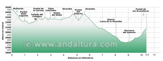 Perfil del tramo de la Integral de Sierra Nevada entre el Mulhacén y el Puntal de los Acucaderos