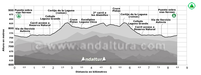Perfil de la ruta por la Laguna Grande y Laguna Chica