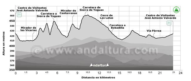 Perfil de la Ruta Cicloturista circular por la Laguna de Fuente de Piedra