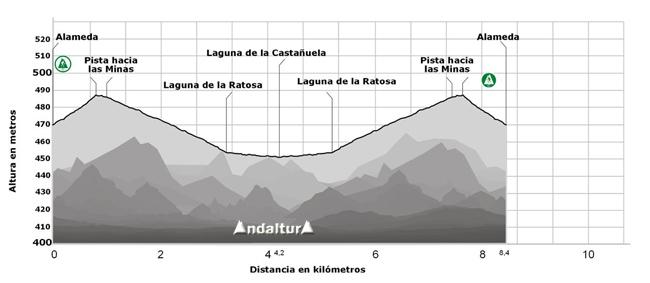 Perfil de la ruta a la Laguna de la Castañuela y de la Ratosa, que le da nombre a la Reserva Natural