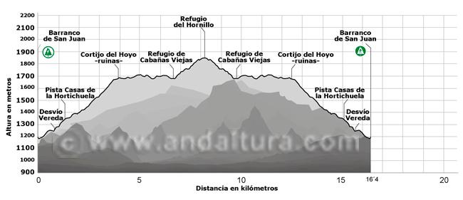 Perfil de la ruta de Senderismo desde el Barranco de San Juan hasta los Cortijos del Hornillo