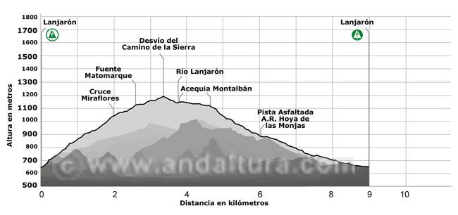 Perfil del sendero que nos permitirá visitar numerosos castaños en el Valle de Lanjarón
