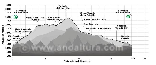 Perfil de la ruta de senderismo circular a los Cortijos del Hornillo