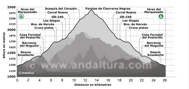 Perfil de la Ruta desde Jérez del Marquesado a las Paratas de Chorreras Negras