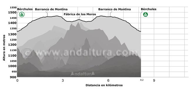 Perfil del Sendero por el Valle de Bérchules, hasta la Junta de los Ríos