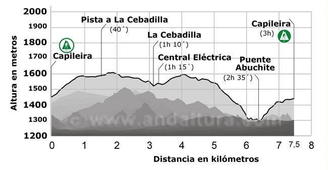 Perfil de la ruta por el Barranco del Poqueira, pasando por Capileira, La Cebadilla, Central Eléctrica de Poqueira, Puente Abuchite, Río Poqueira y regreso al municipio