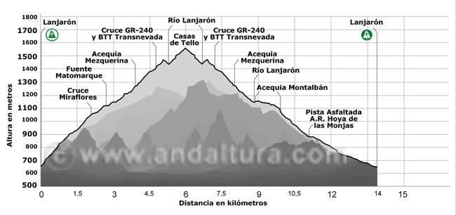 Perfil de la ruta desde Lanjarón a las Casas de Tello y su posterior regreso por la Acequia de Montalbán