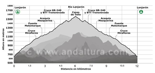 Perfil de la senda que desde Lanjarón nos permite alcanzar las Casas de Tello