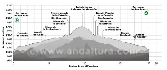 Perfil de la ruta de senderismo hacia las Tejedas de las Labores del Guarnón 1