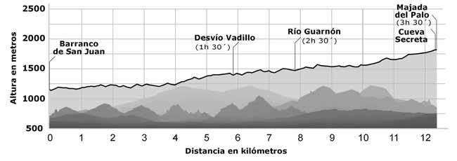 Perfil de la ruta: Barranco de San Juan, desvío Vadillo y Puente del Burro, Río Guarnón, Cueva Secreta y Majada del Palo