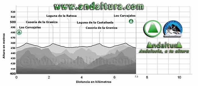 Perfil de la ruta desde Los Carvajales a la Reserva Natural Laguna de la Ratosa