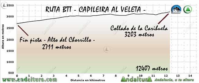 Perfil del tramo desde las proximidades del Alto del Chorrillo al Collado de la Carihuela