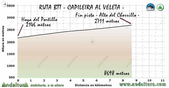 Perfil del Tramo de la Hoya del Portillo al final del pista en las proximidades del Alto del Chorrillo