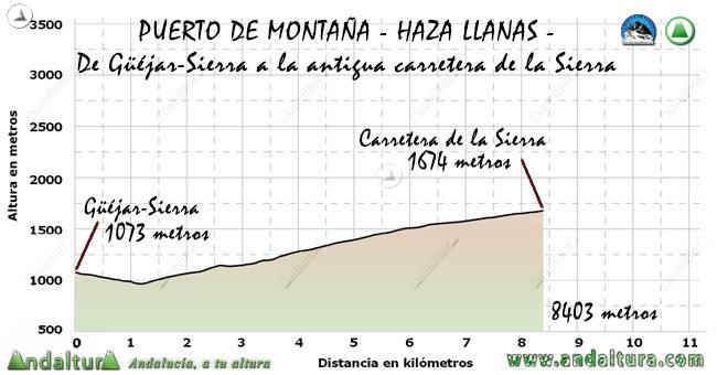 """Perfil del Puerto de Montaña Haza Llana, desde Güéjar-Sierra a la antigua """"Carretera de la Sierra"""""""